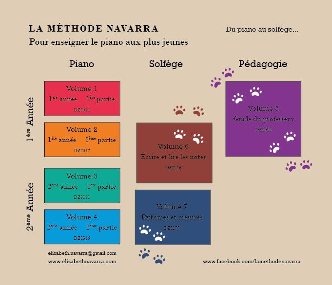La méthode Navarra